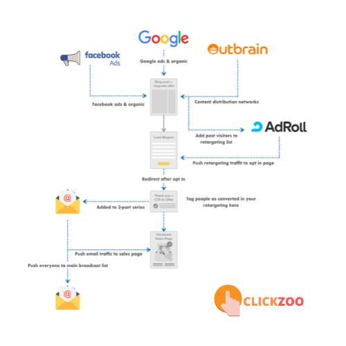 Clickbank Funnel